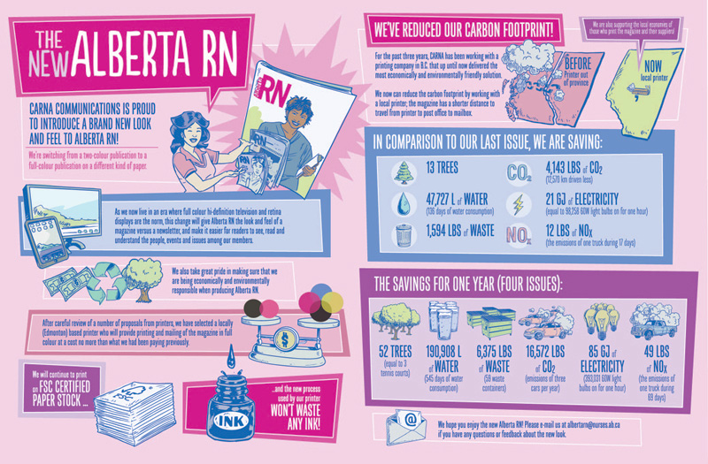 The-new-Alberta-RN-InfographicOutlines_20130918