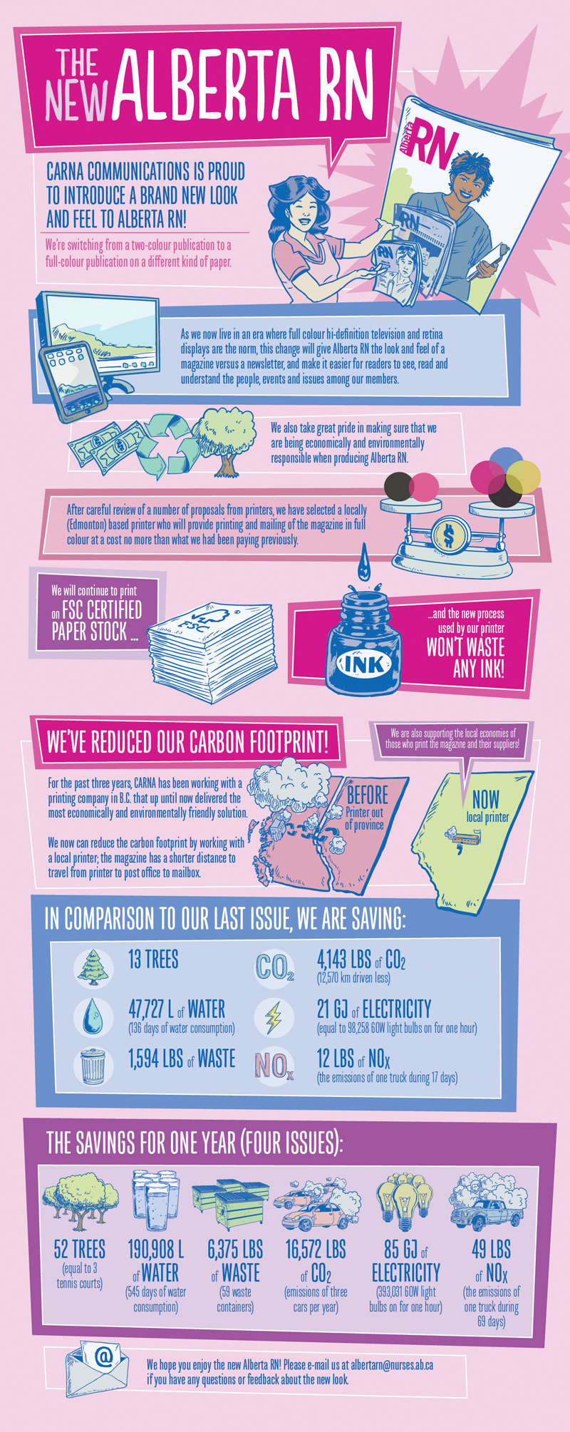 The-new-Alberta-RN-InfographicTall_20130918